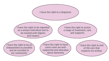explian how individuals with dementia communicate Understand and enable positive interaction and communication with individuals who have dementia (dem312) 11 explain how different forms of dementia may af.